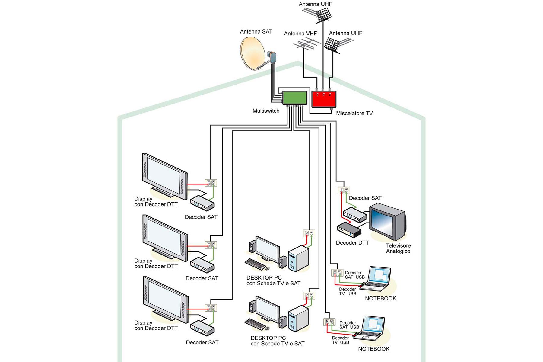 impianti-televisivi